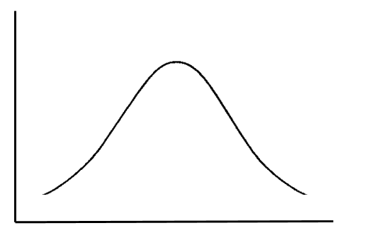 performance curve image